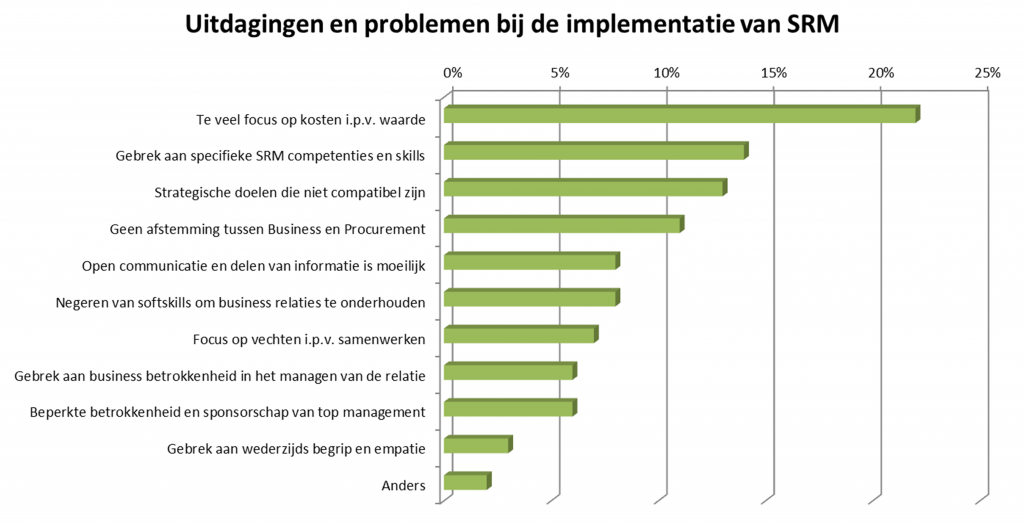 Contractmanagement implementatie issues