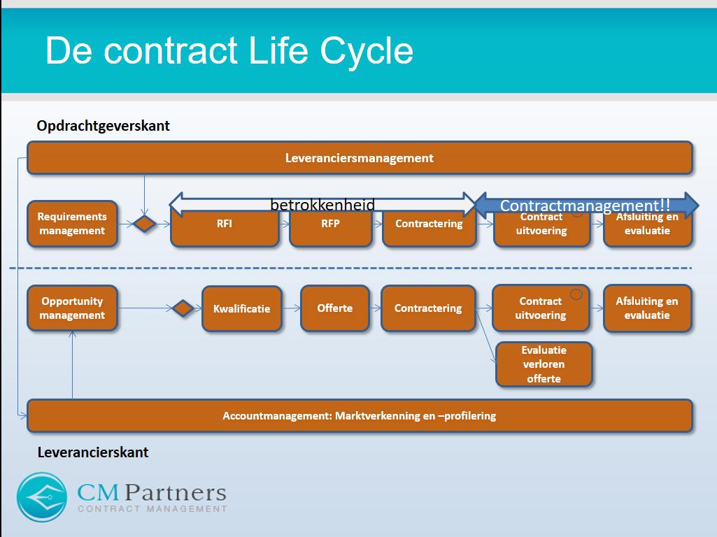 Contractlevenscyclus vs betrokkenheid contractmanager