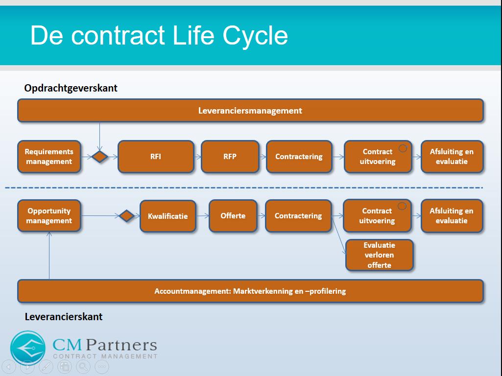 Contractlevenscyclus vs leveranciersmanagement
