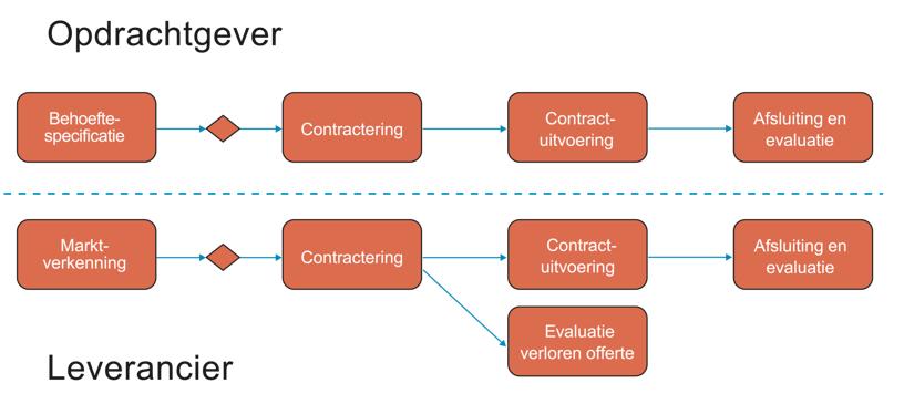 Waar het contractdossier belangrijk is