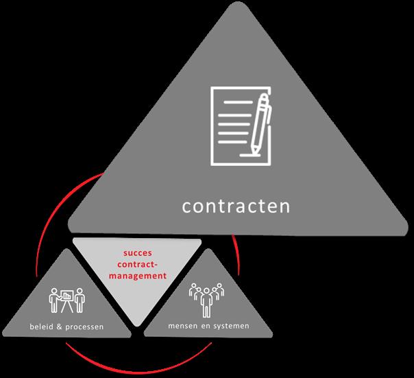 Contractcreatie