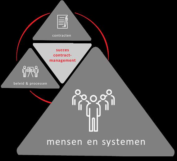 Mensen en contractmanagementsystemen
