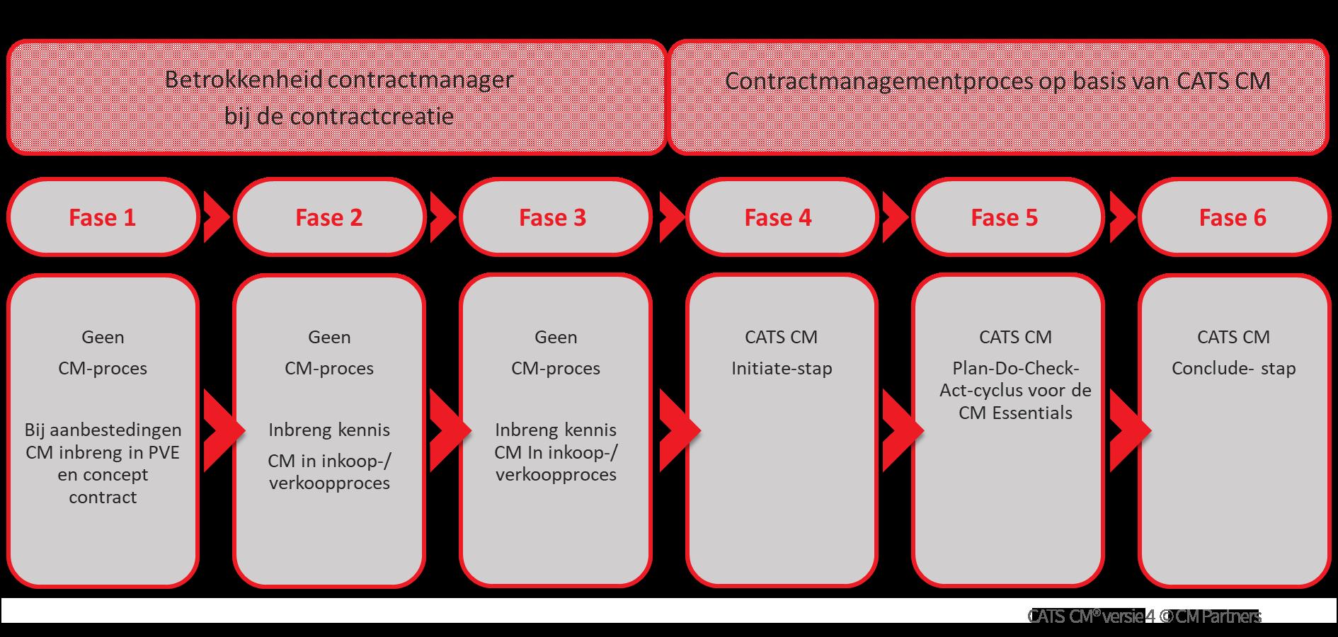Zes fasen van CATS-Contractlevenscyclus