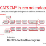 CATS-Contractlevenscyclus