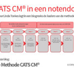 methode CATS CM